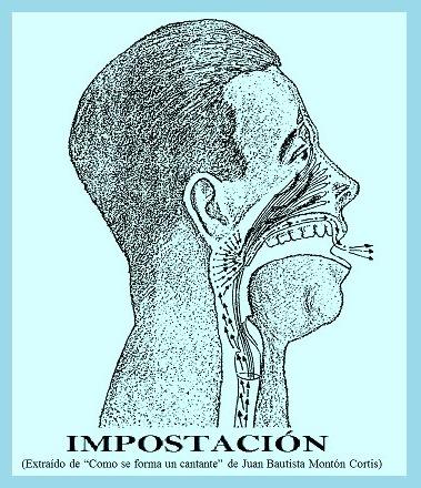 5c78ab0a1 La impostación - Aula de Canto Fernando Bañó